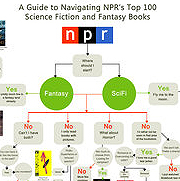 Detail: NPR Top 100 SF&F flowchart